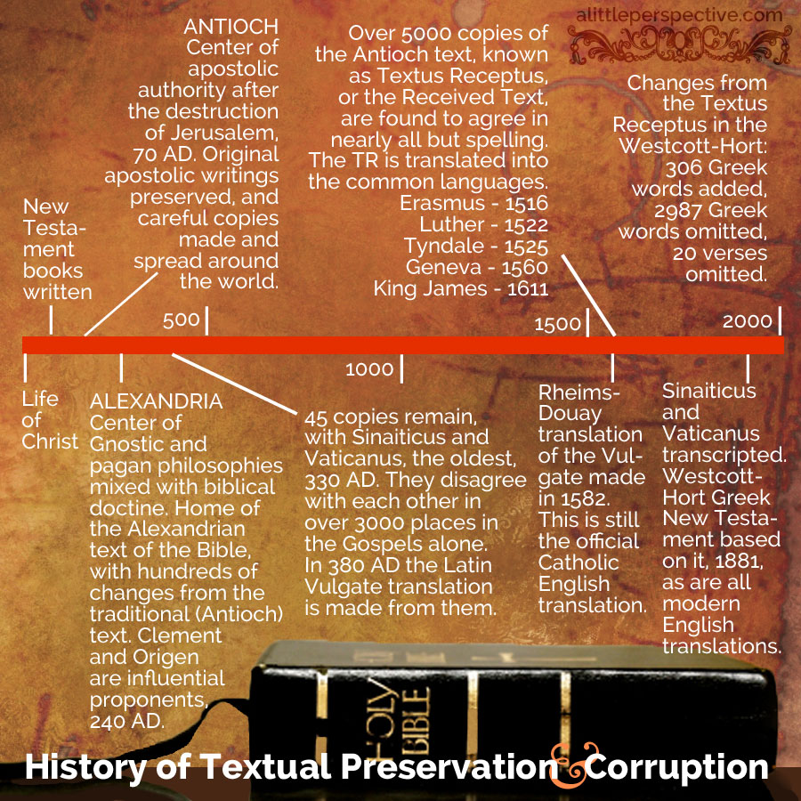 history of textual preservation and corruption | biblicalhomeschooling.org